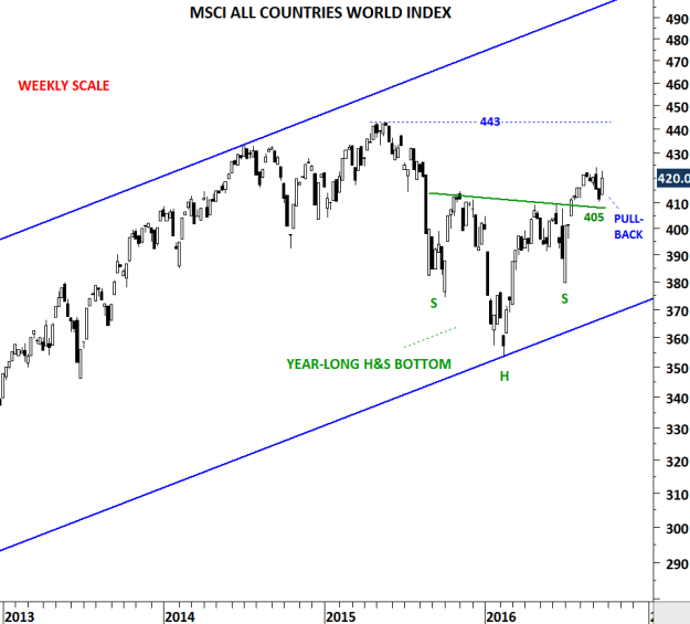 Weekly scale price chart of MSCI ACWI