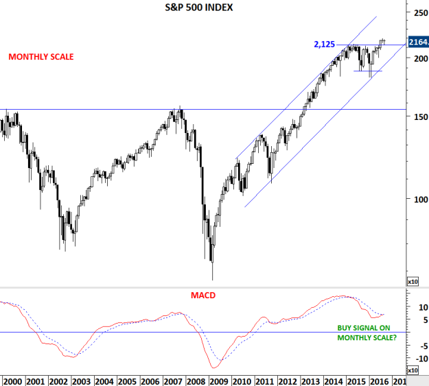 Monthly scale price chart of S&P 500 index