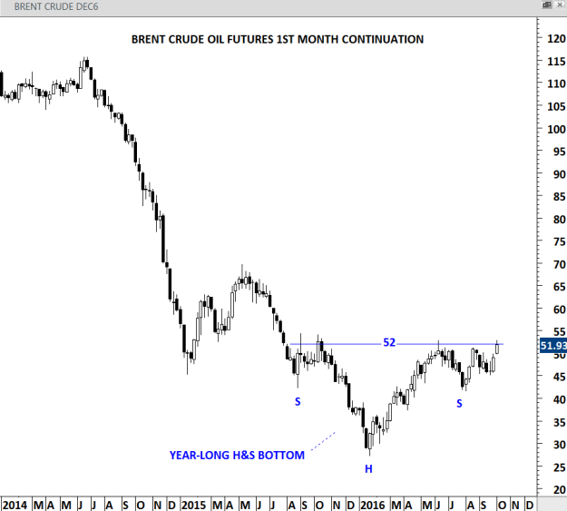 BRENT CRUDE OIL weekly scale price chart