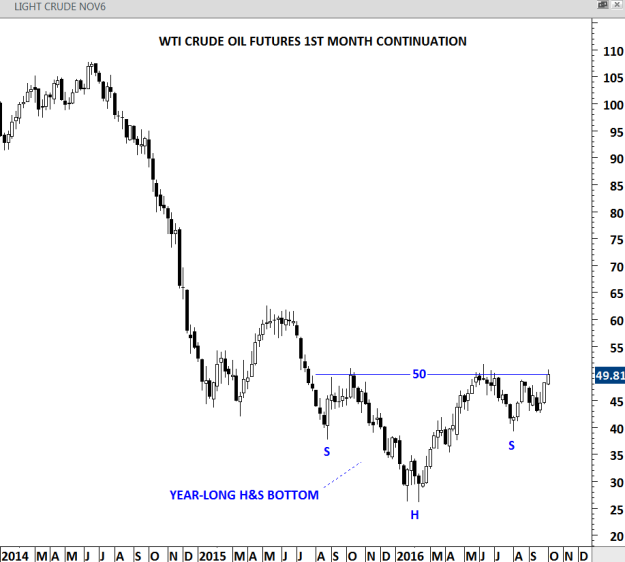 WTI CRUDE OIL weekly scale price chart