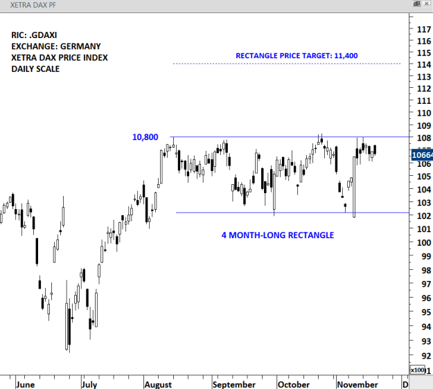 DAILY SCALE PRICE CHART OF DAX INDEX