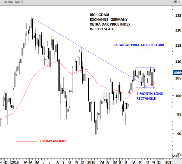 WEEKLY SCALE PRICE CHART OF DAX INDEX