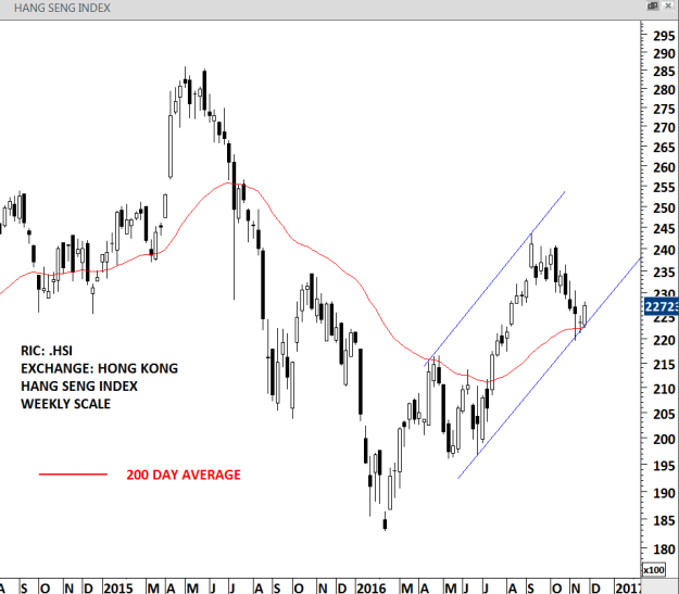 HANG SENG INDEX weekly scale price chart