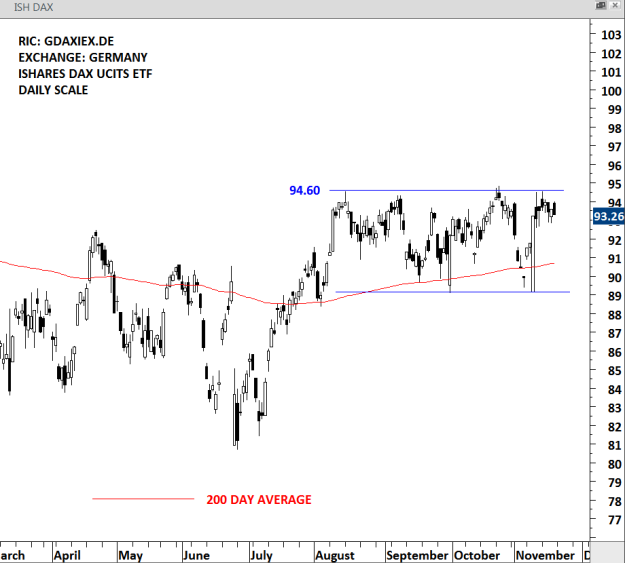 DAILY SCALE PRICE CHART OF ISHARES DAX UCITS ETF