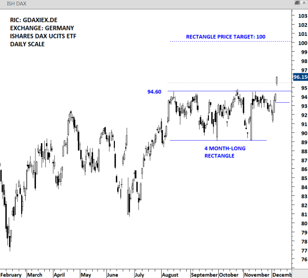ISHARES DAX UCITS ETF - DAILY SCALE