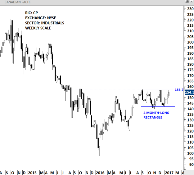 CANADIAN PACIFIC - WEEKLY SCALE