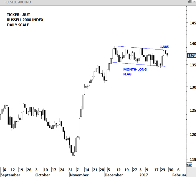 RUSSELL 2000 IND - WEEKLY SCALE