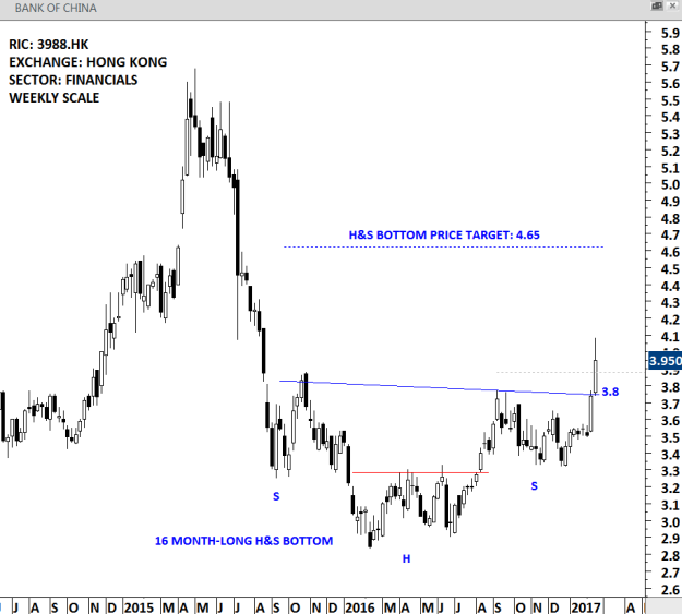 BANK OF CHINA - WEEKLY SCALE