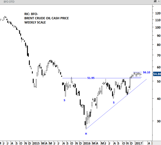 BRENT CRUDE OIL - WEEKLY SCALE