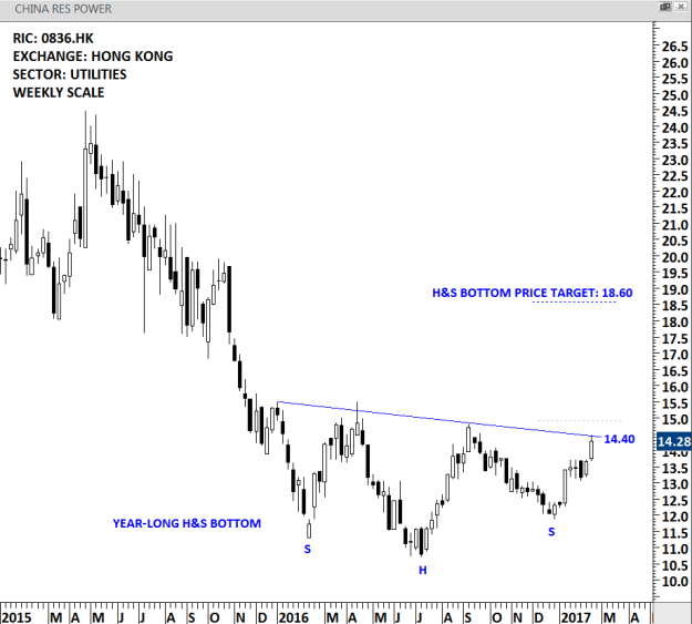 CHINA RES POWER - WEEKLY SCALE