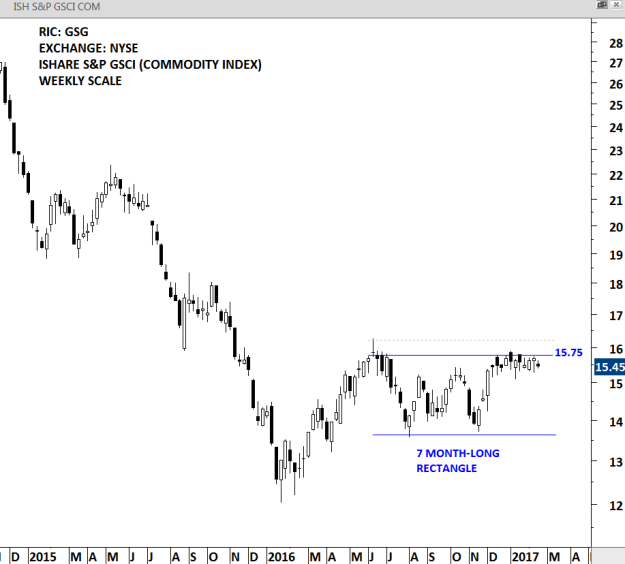 ISHARES S&P GSCI - WEEKLY SCALE