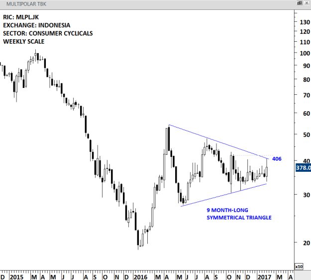 MULTIPOLAR TBK - WEEKLY SCALE