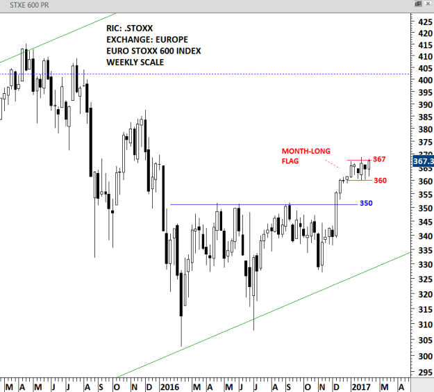 EUROPE STOXX 600 - WEEKLY SCALE