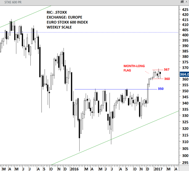 EURO STOXX 600 - WEEKLY SCALE