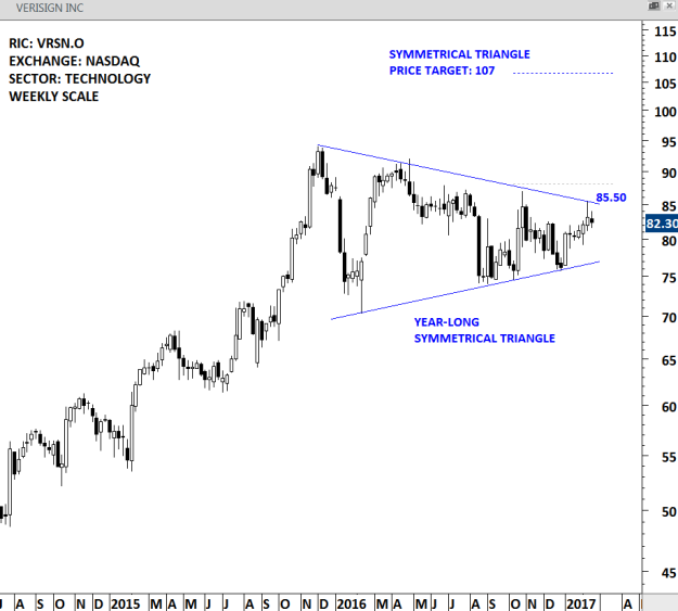 VERISIGN - WEEKLY SCALE